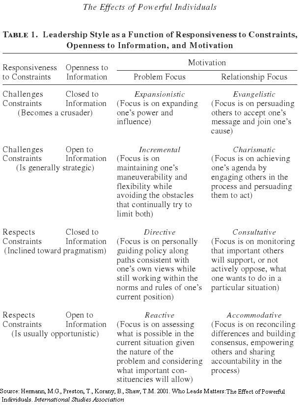 Margaret Hermann Leadership Styles